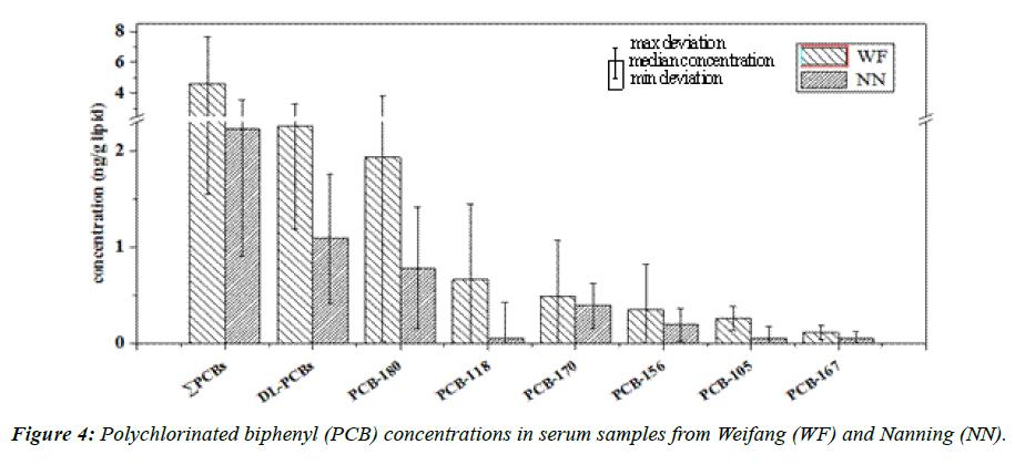 environmental-risk-assessment-serum-samples