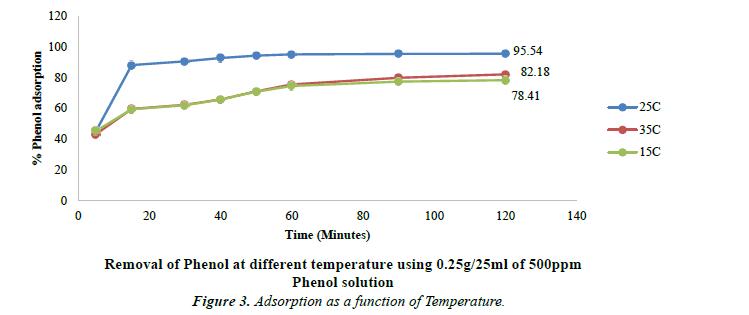 environmental-risk-assessment-temperature