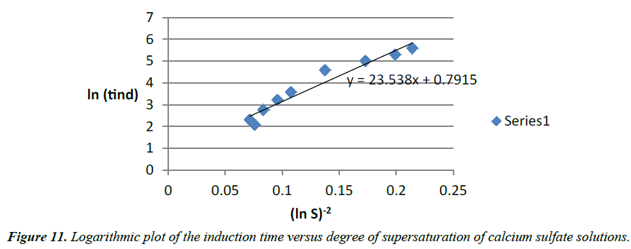 environmental-risk-assessment-time-versus-degree-supersaturation