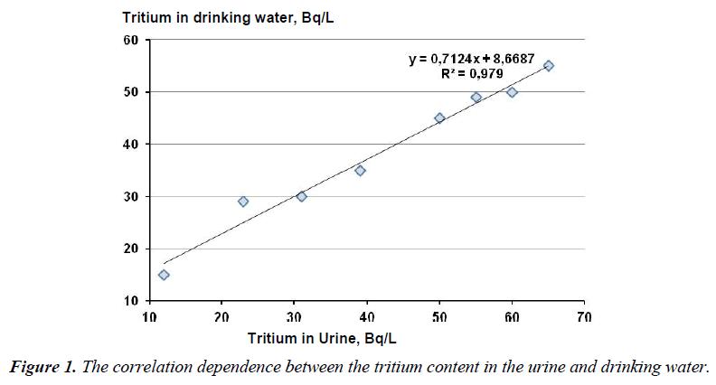 environmental-risk-assessment-tritium-content-urine