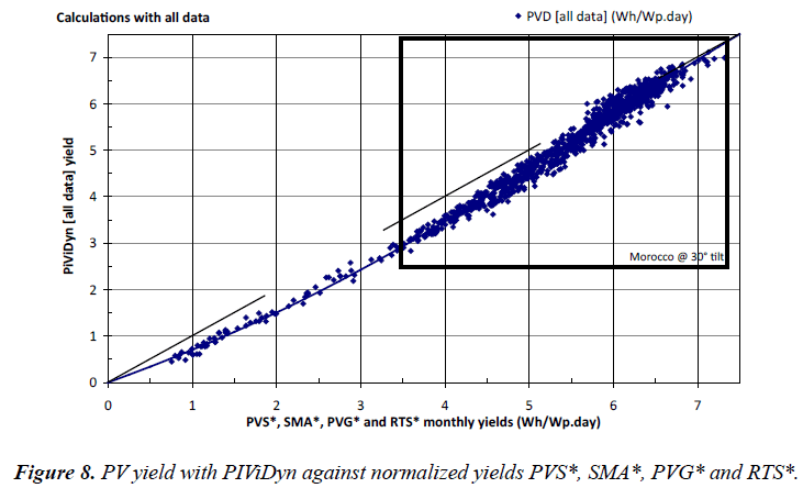 environmental-risk-normalized-yields