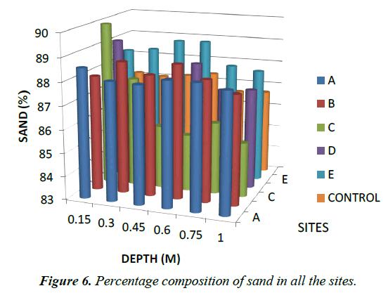 environmental-risk-sand-all-sites