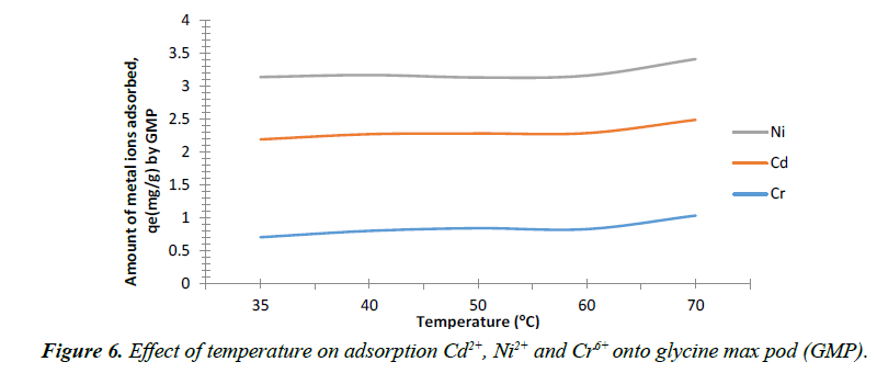environmental-temperature-adsorption