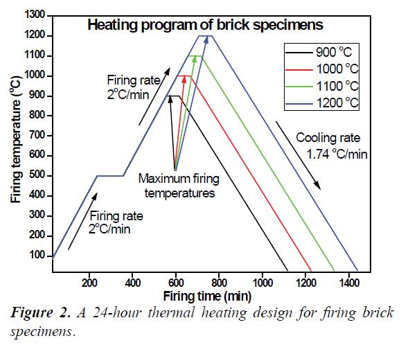 environmental-thermal-heating