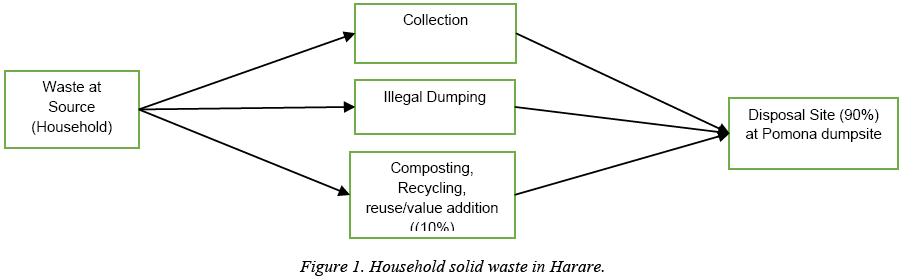 environmental-waste-management-recycling-Household-solid-waste