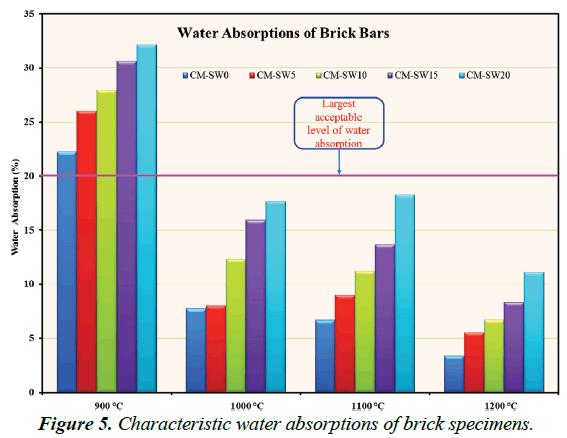 environmental-water-absorptions