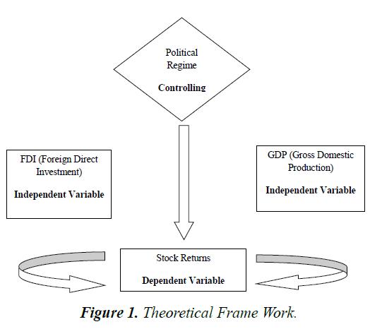 finance-marketing-Frame-Work