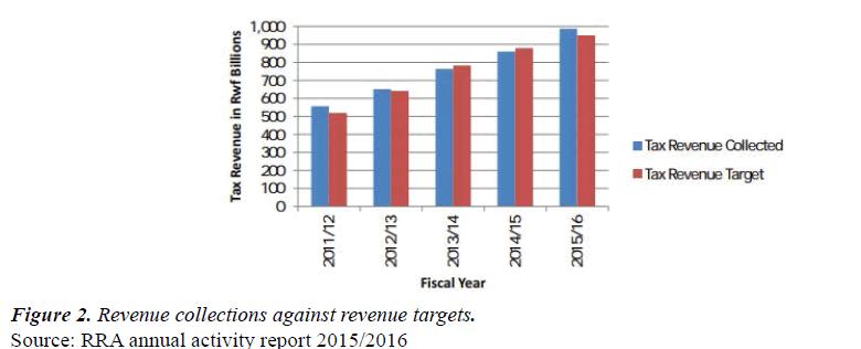 finance-marketing-Revenue-targets