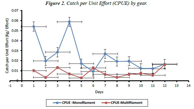 fisheries-research-Unit-Effort