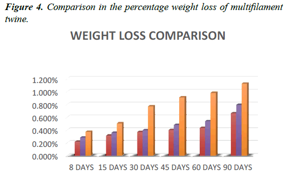 fisheries-research-percentage-weight