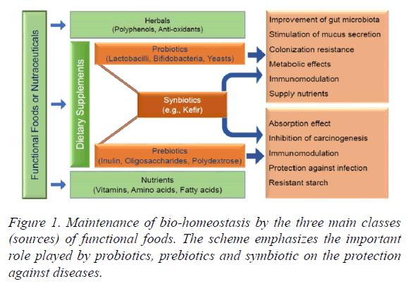 food-microbiology-bio-homeostasis