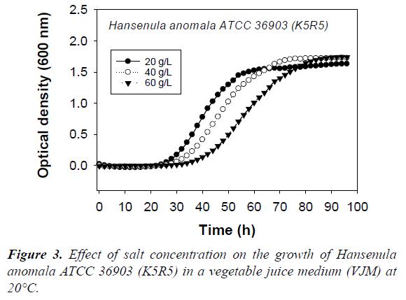 food-microbiology-vegetable-juice