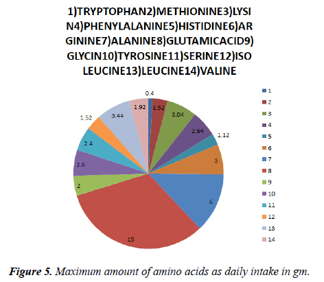 food-nutrition-health-Maximum-amount