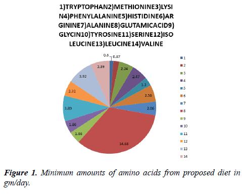 food-nutrition-health-Minimum-amounts