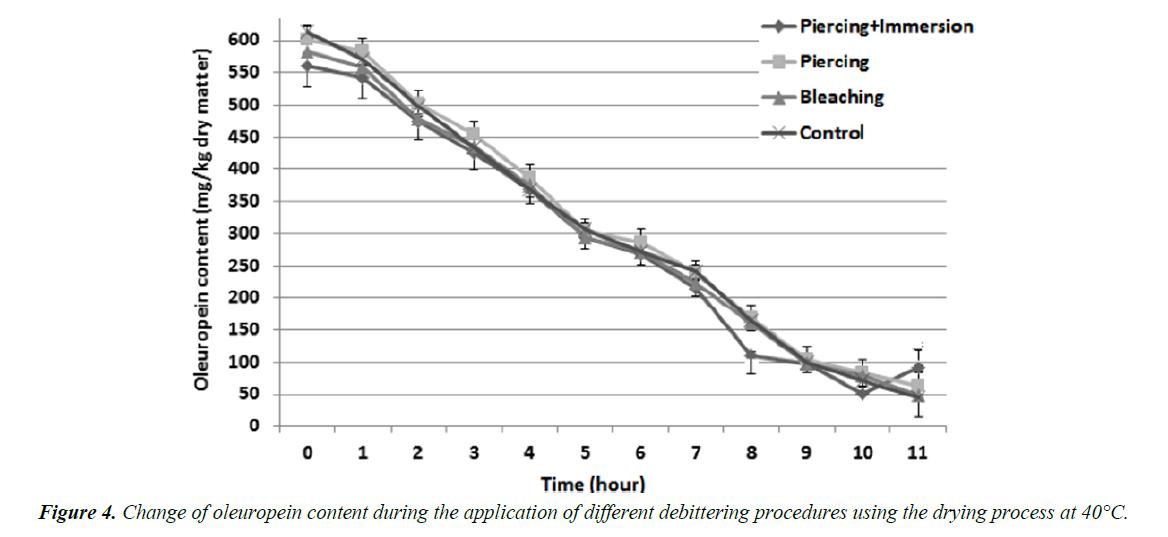 food-science-nutrition-debittering-procedures