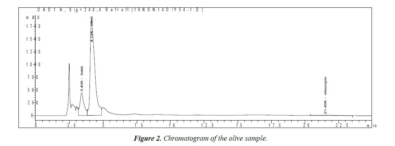 food-science-nutrition-olive-sample
