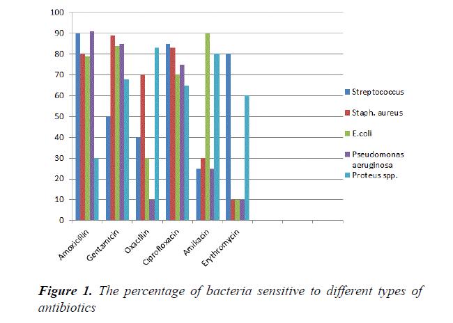 food-technology-bacteria-sensitive