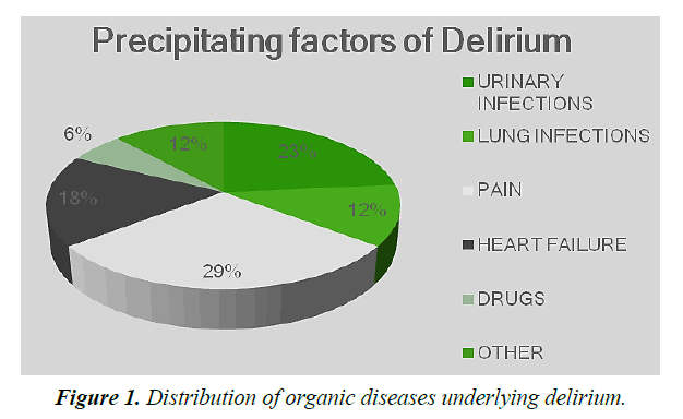 food-technology-diseases-underlying-delirium