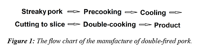 food-technology-manufacture