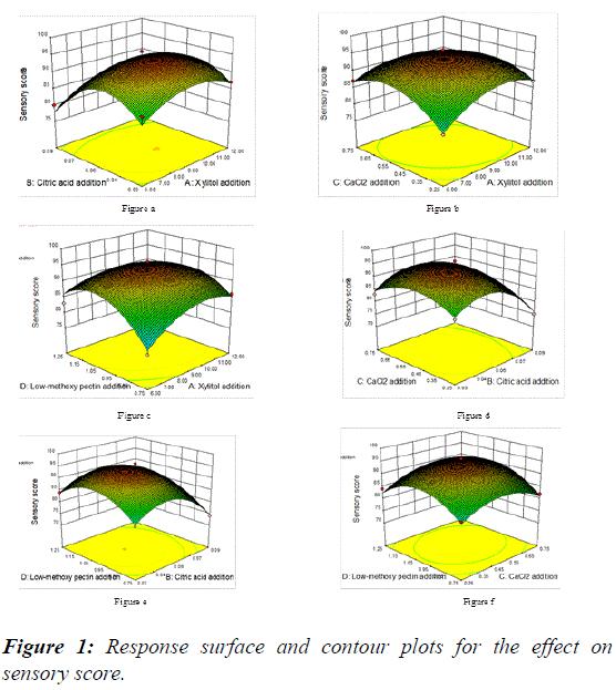 food-technology-preservation-contour-plots