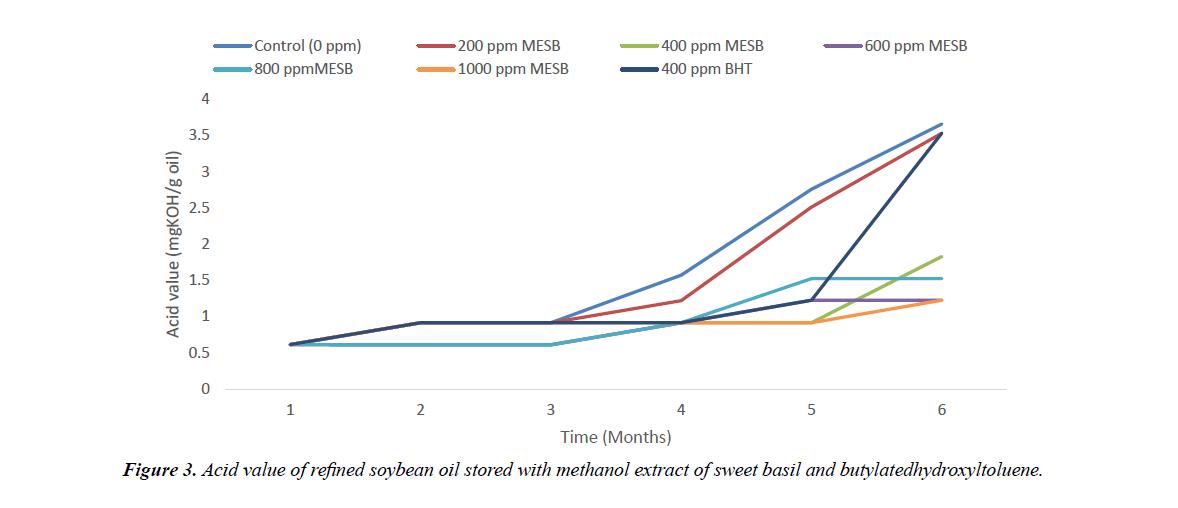 food-technology-refined-soybean-oil