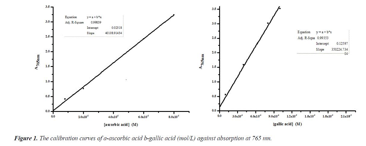 food-technology-vegetable-b-gallic-acid
