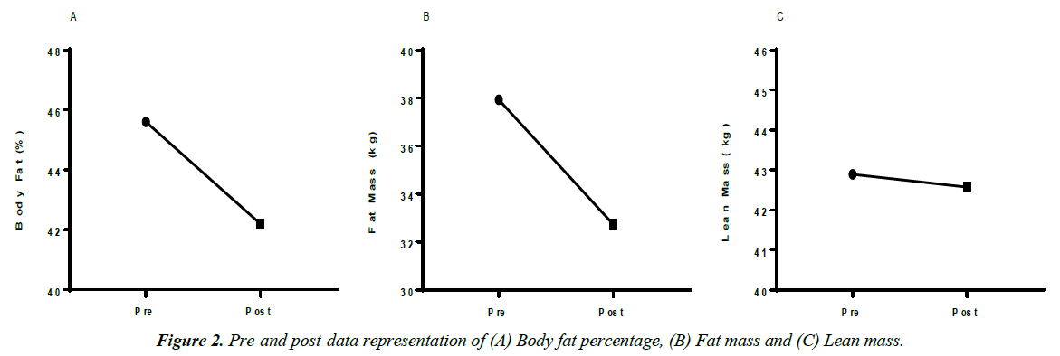gastroenterology-digestive-diseases-Body-fat-percentage