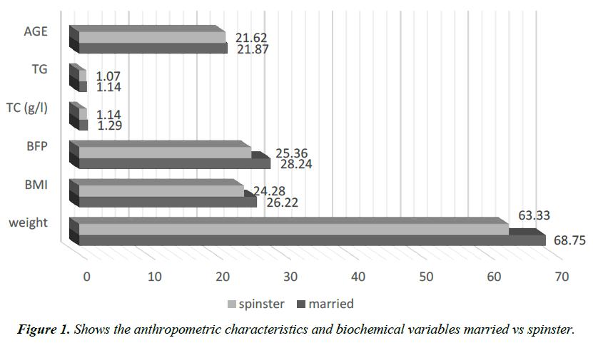 gastroenterology-digestive-diseases-anthropometric-characteristics-biochemical-variables