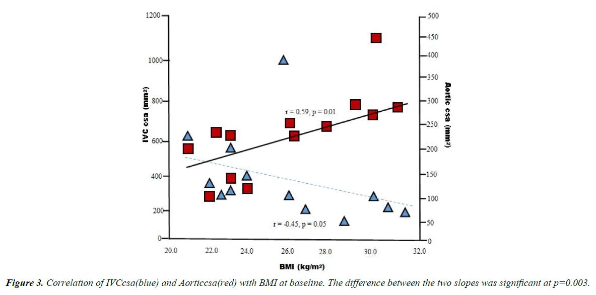 general-internal-medicine-BMI-baseline