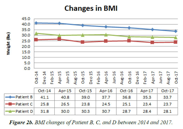 general-internal-medicine-BMI-changes