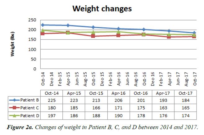 general-internal-medicine-Changes-weight