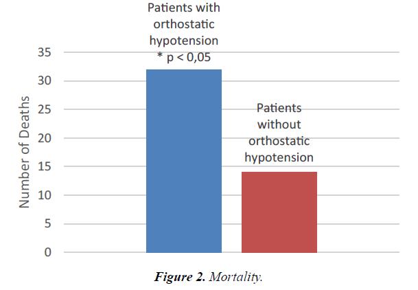 general-internal-medicine-Mortality