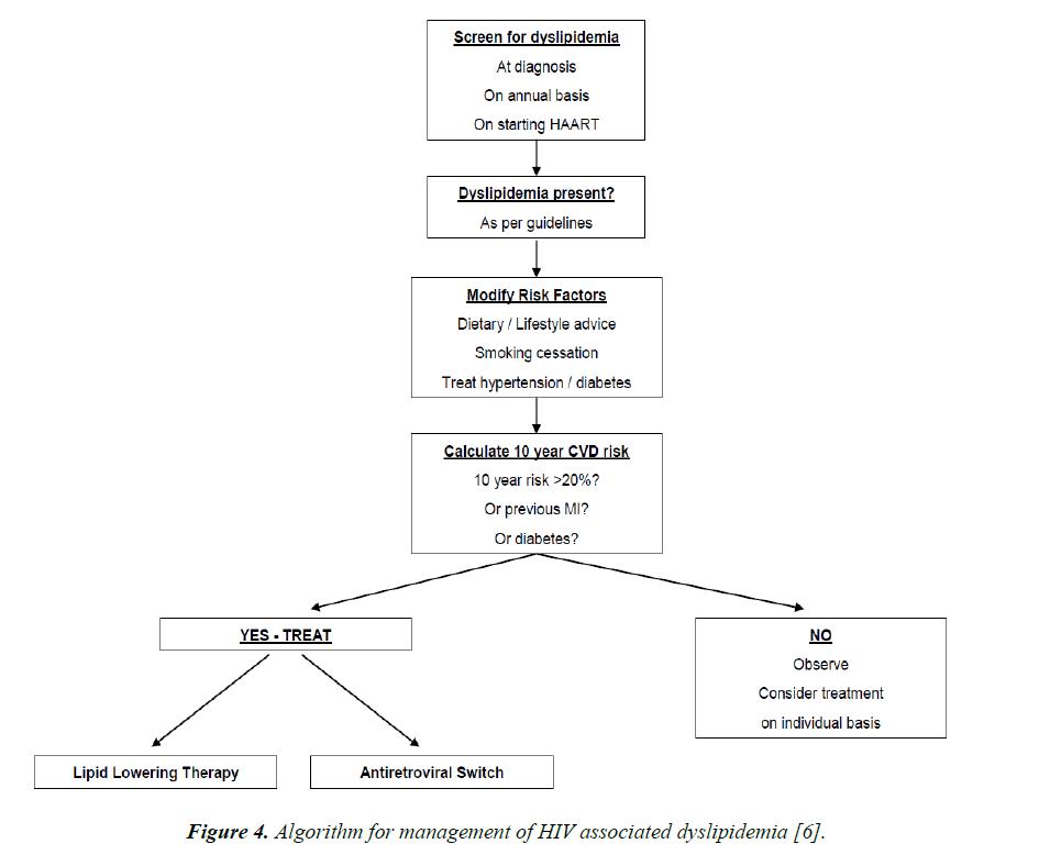 general-internal-medicine-associated-dyslipidemia