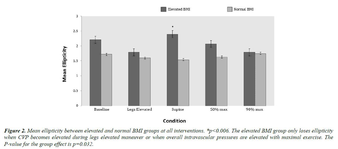 general-internal-medicine-intravascular-pressures