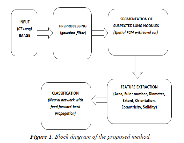 general-internal-medicine-proposed-method