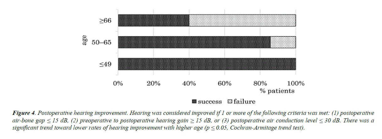 general-internal-medicine-rates-hearing