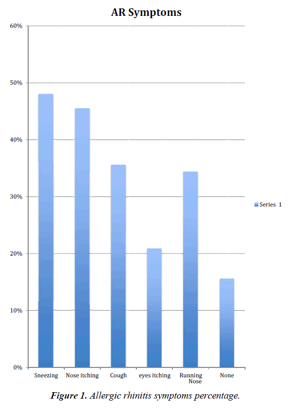 general-internal-medicine-symptoms-percentage