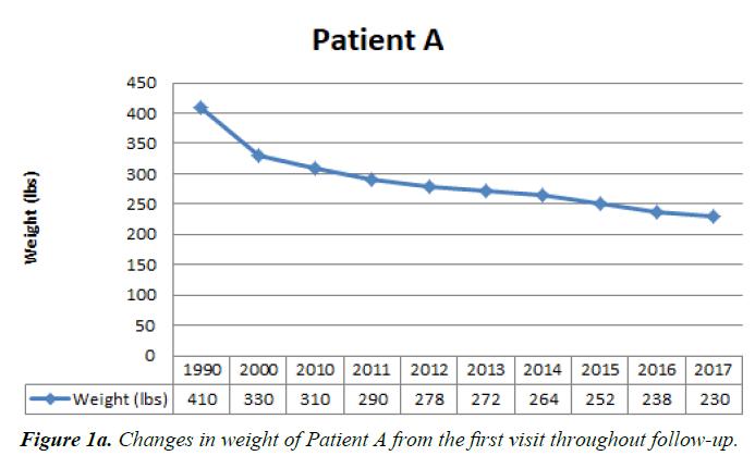 general-internal-medicine-weight-Patient