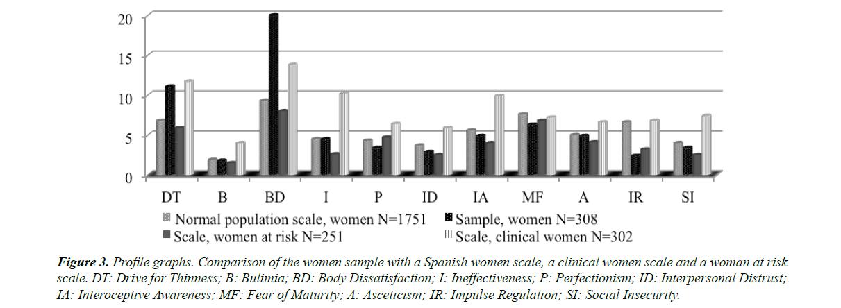 general-internal-medicine-women-scale
