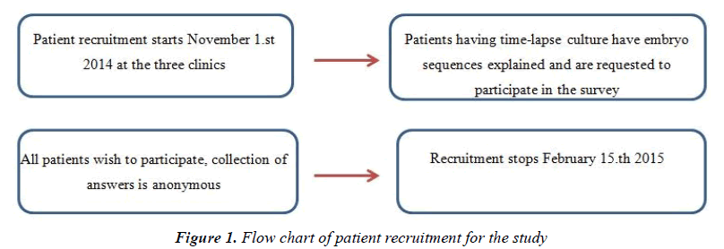 gynecology-reproductive-endocrinology-patient-recruitment
