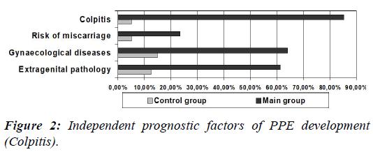 gynecology-reproductive-endocrinology-Independent-prognostic