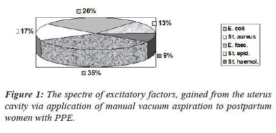gynecology-reproductive-endocrinology-excitatory-factors