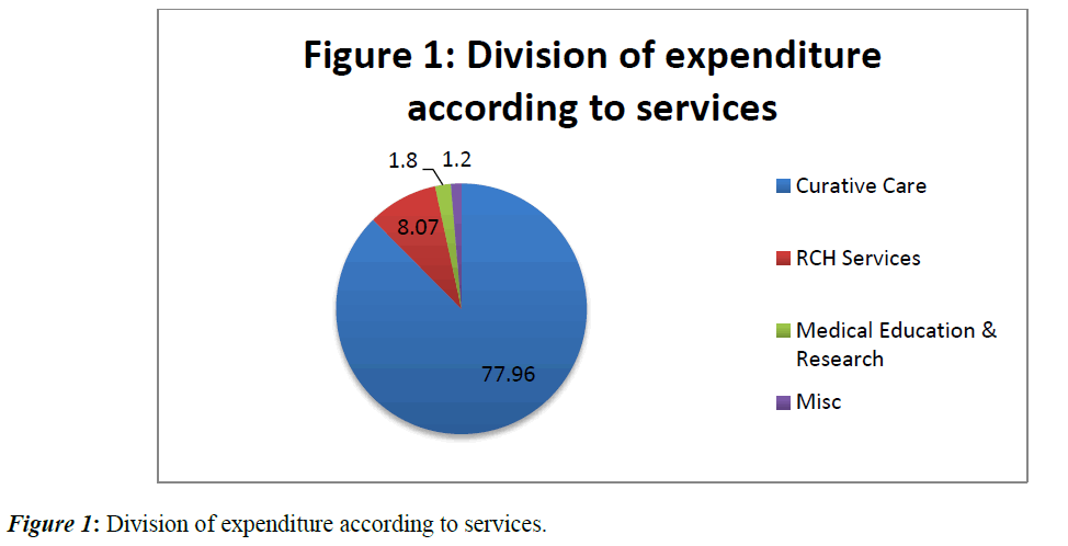 immune-system-expenditure-according
