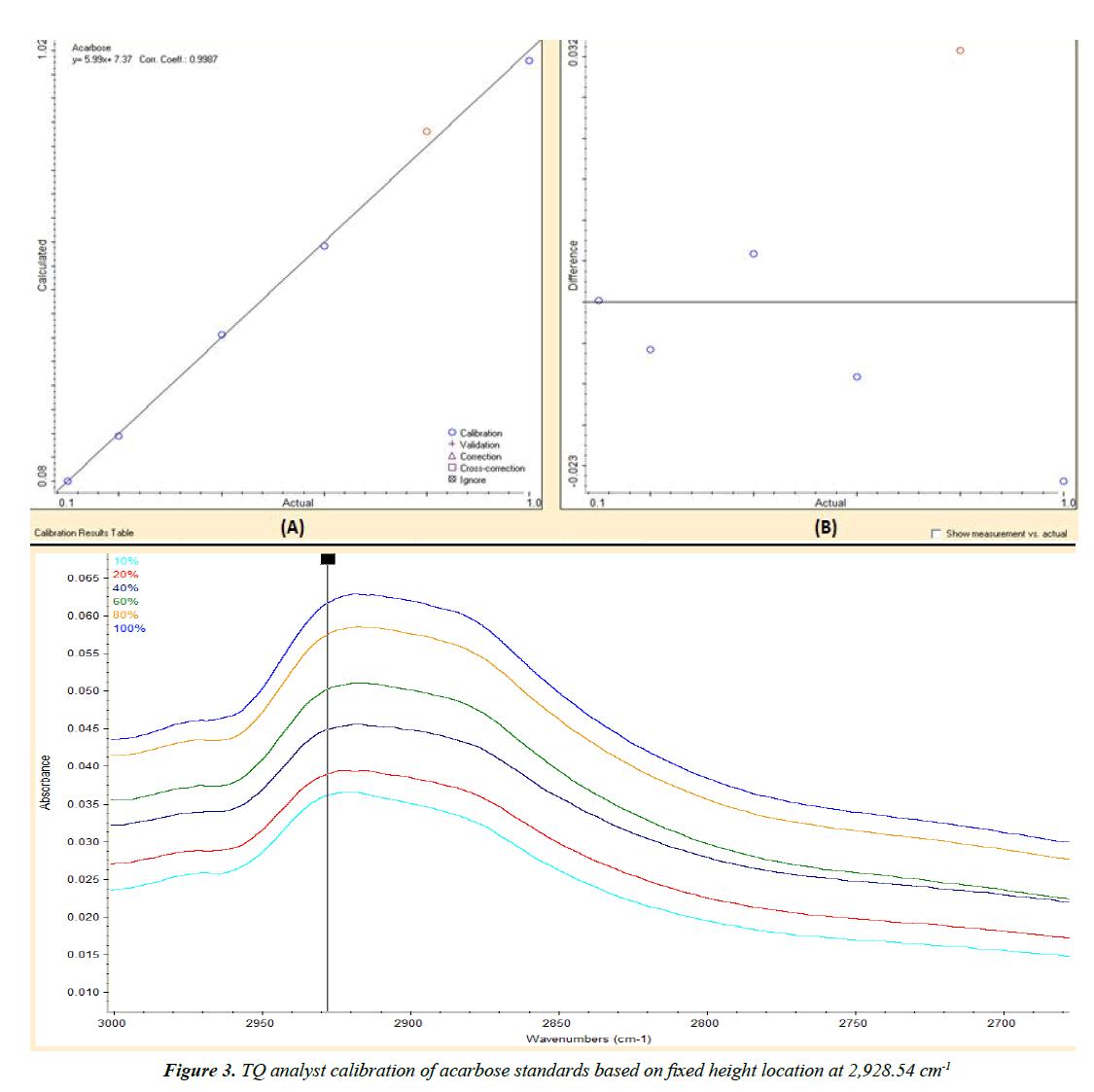 industrial-biotechnology-TQ-analyst-calibration