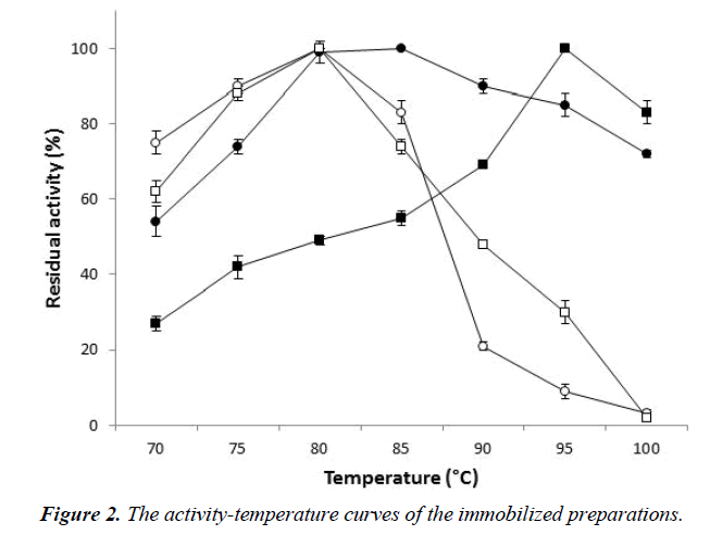 industrial-biotechnology-activity-temperature