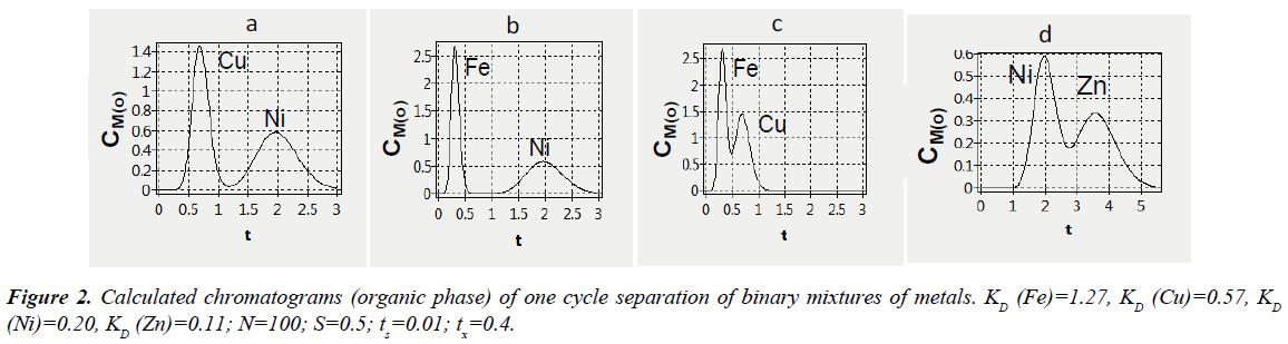 industrial-environmental-chemistry-chromatograms-binary-metals