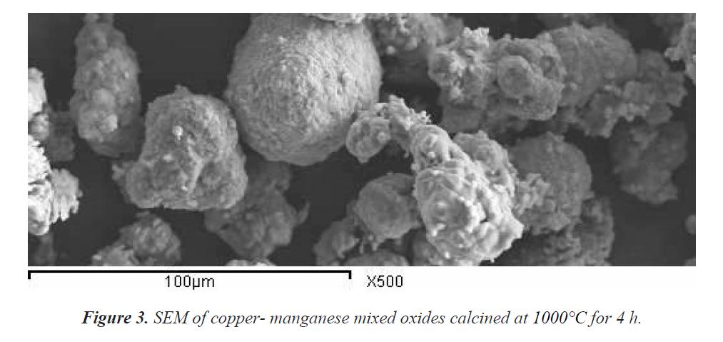 industrial-environmental-chemistry-copper-manganese