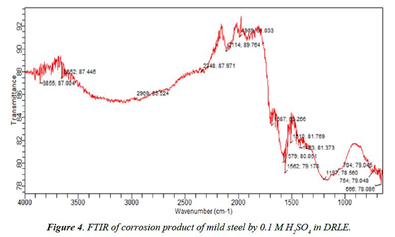 industrial-environmental-chemistry-corrosion-mild-steel