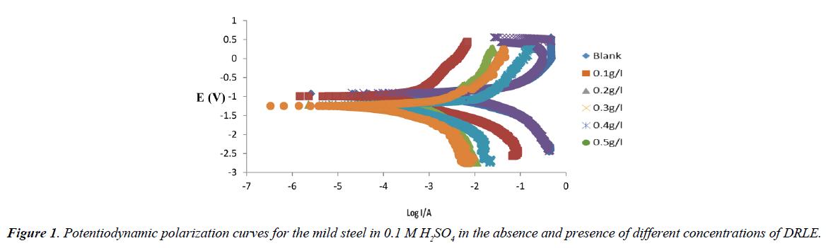industrial-environmental-chemistry-potentiodynamic-polarization-curves