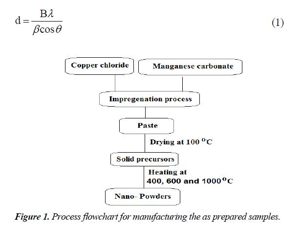 industrial-environmental-chemistry-prepared-samples